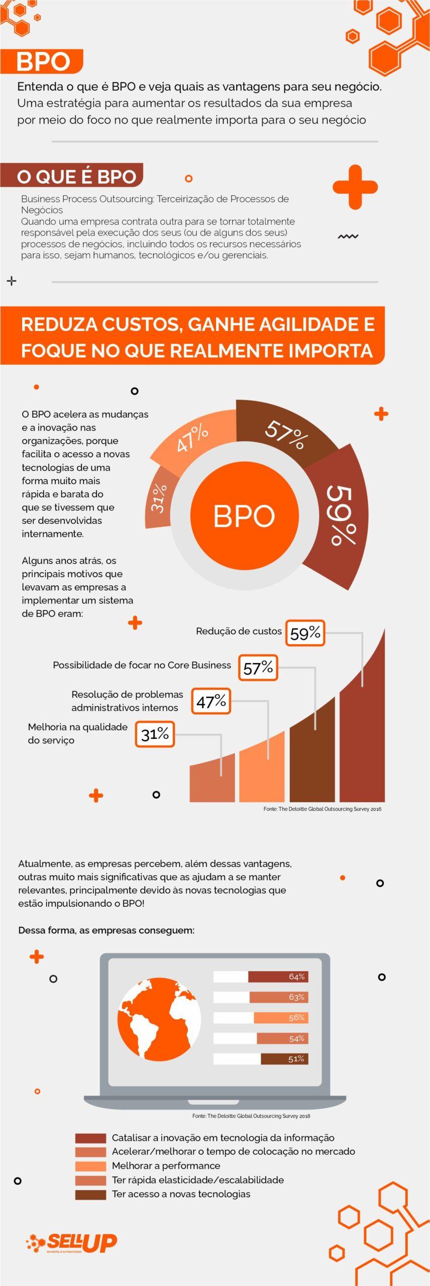 Infográfico o que é BPO, como funciona e suas vantagens